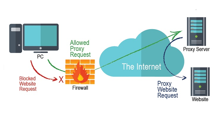 What Is A Proxy Server, How Does Proxy Work and More