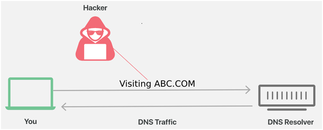 What is DNS-over-HTTPS (DoH) & How Is It Different From Normal DNS