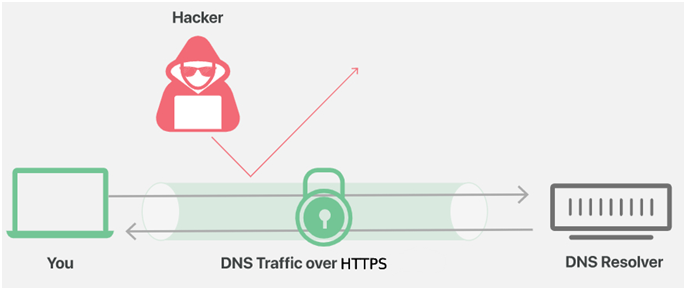 What is DNS-over-HTTPS and How Is It Different From Normal DNS